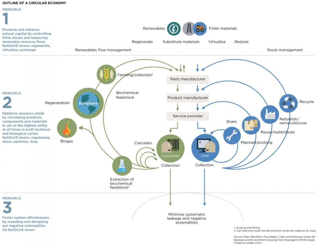 Outlining the circular economy - www.ellenmacarthurfoundation.org