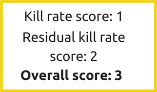 Chloramine kill rate and residual kill