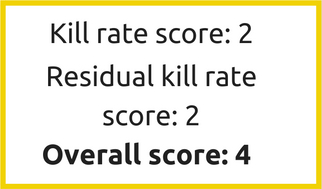 Sodium Hypochlorite Kill rate and residual kill