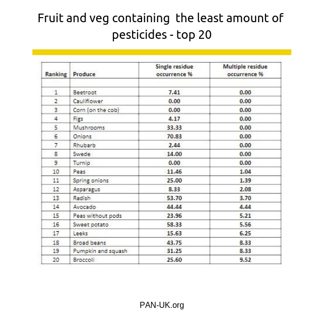 Fruit and veg containing the least amount of pesticides - top 20