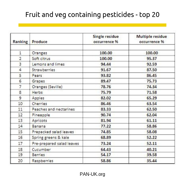 Fruit and veg containing pesticides - top 20