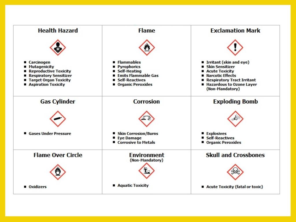 Hazard symbols explained