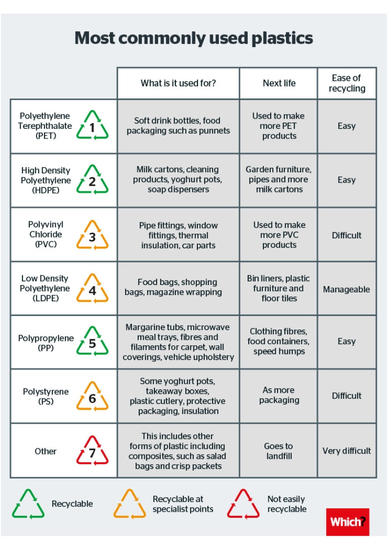 Understanding recycling symbols (1)