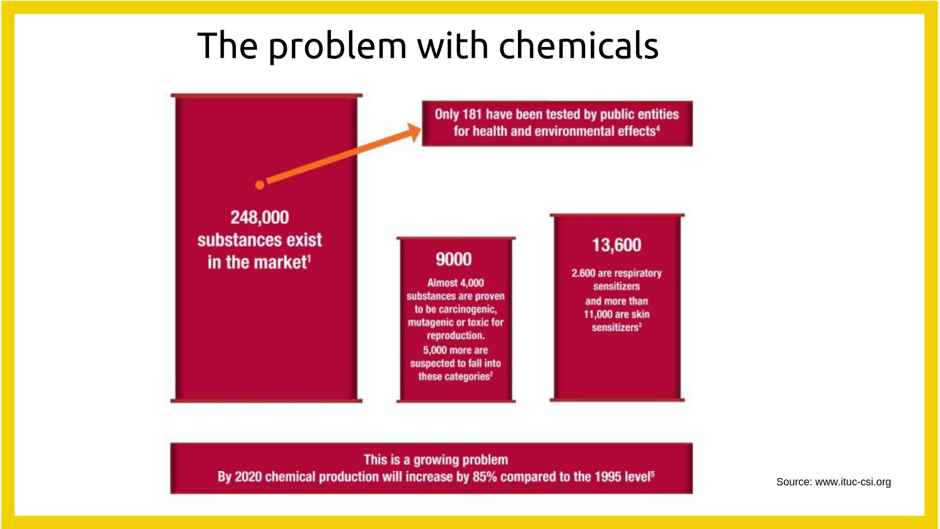 The problem with chemicals