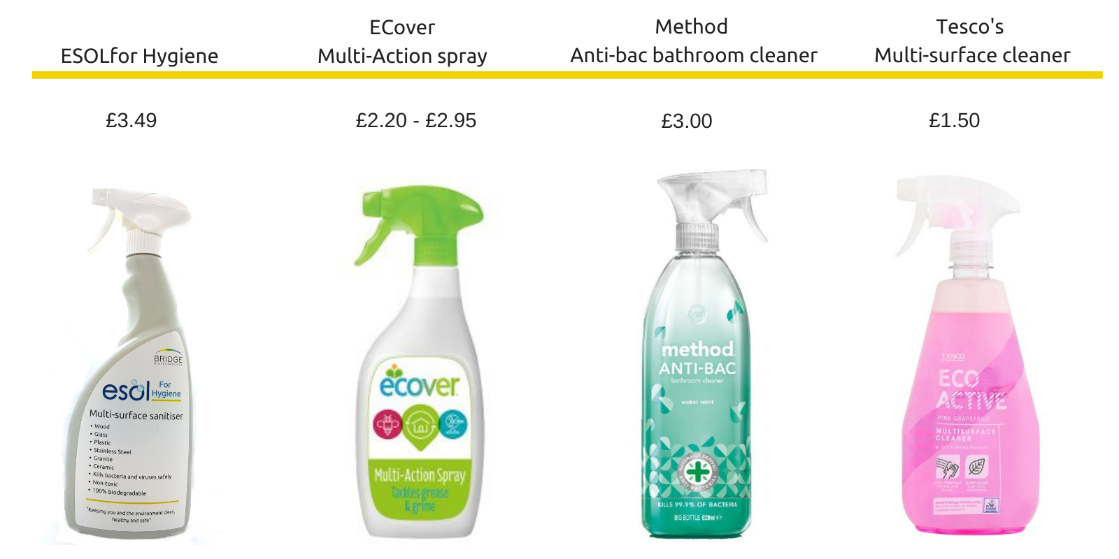 Safe cleaning alternatives for my kitchen - Method vs ECover vs Tescos vs ESOL