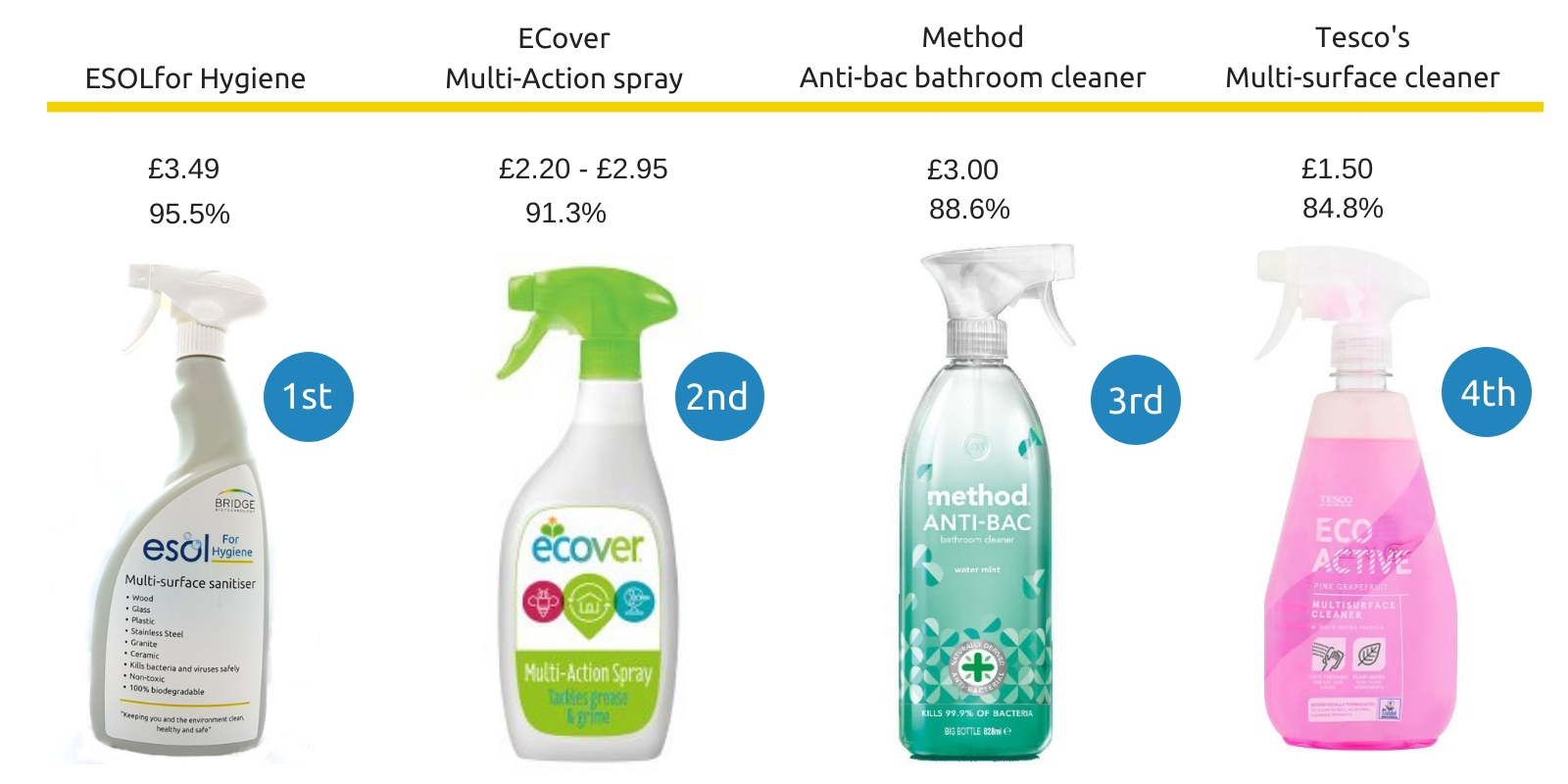 Safe cleaning alternatives for my kitchen - Method vs ECover vs Tescos vs ESOL results